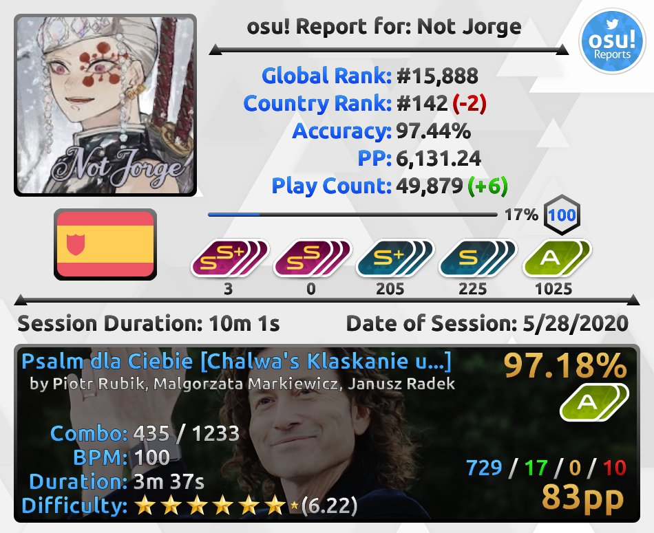 .@Not__Jorge just finished an osu! session: