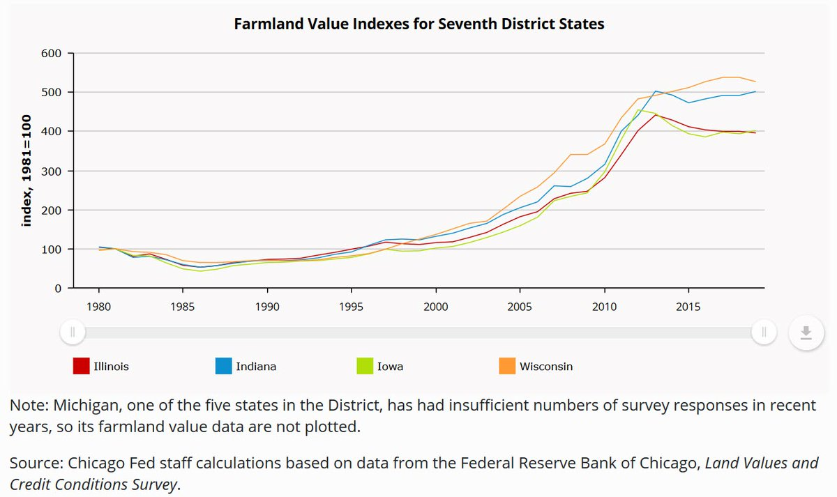 In 1980, Chicago Fed farmland values index rates were 105 (IN), 104 (IL), 97 (IA) and 95 (WI). Use our interactive charts to see how 1980 compares to 2019. https://t.co/d8HUBDWPjQ https://t.co/PR0S2vDsqU