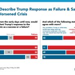 Image for the Tweet beginning: 52% of Americans call Trump's