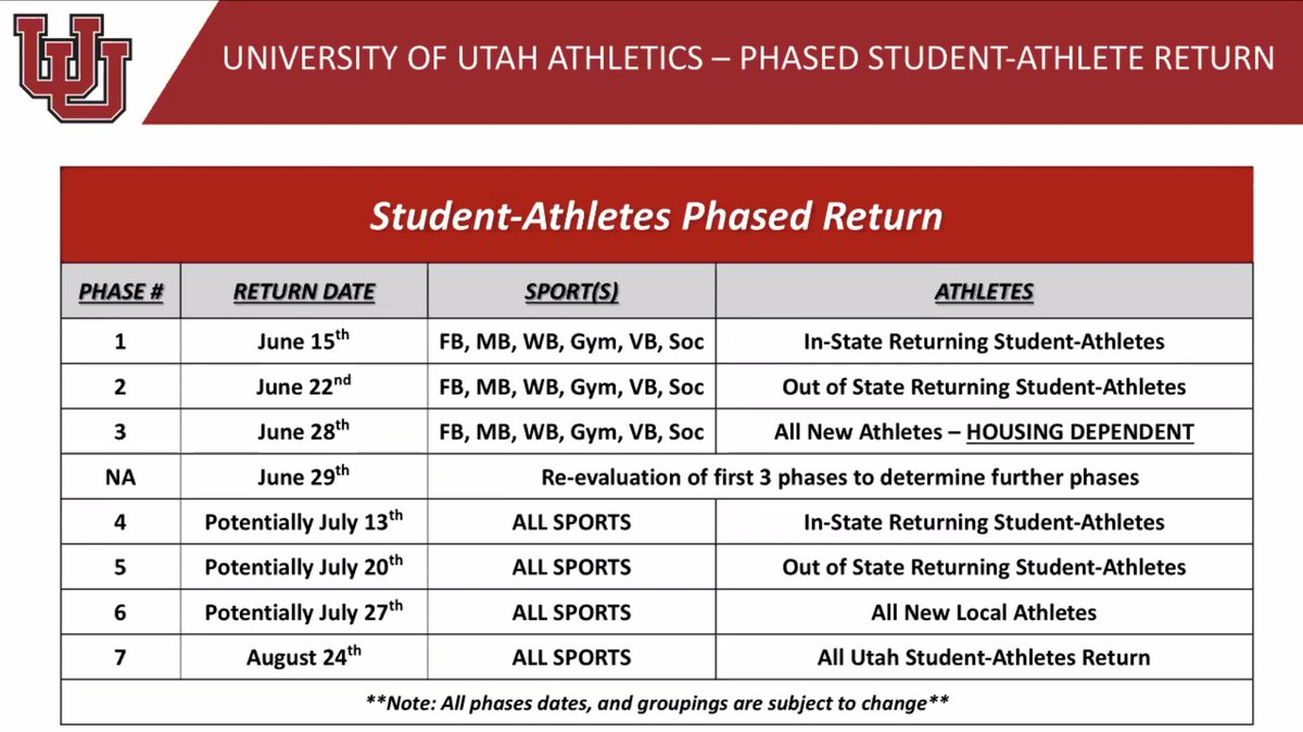 Here's what @utahathletics has planned for student athletes returning to campus.. #Utes
