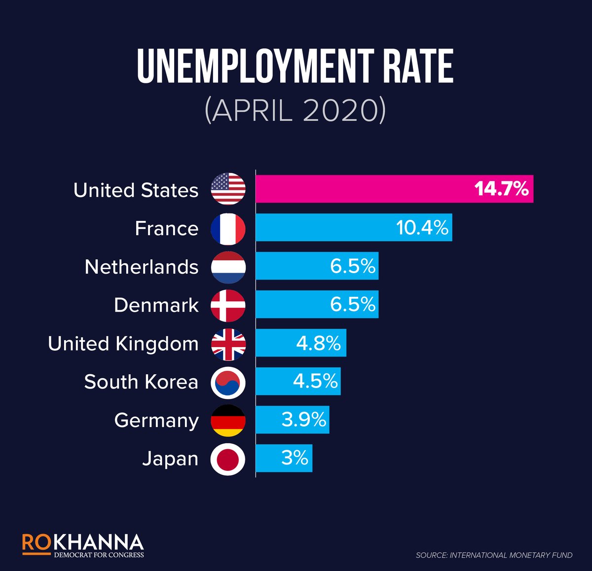 Weve focused more on bailing out corporations and large banks than we have on the ordinary Americans who are bearing the brunt of the worst economic crisis since the Great Depression. Heres the result.