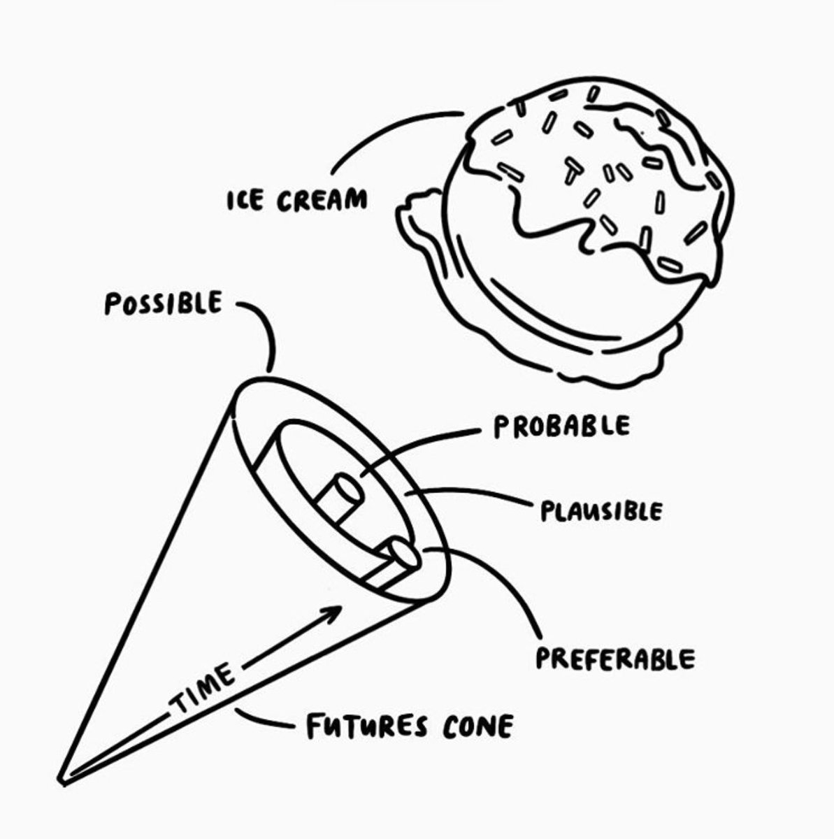 Figured some of my foresight peeps would get a kick out of this Futures Cone diagram from @natalieharney. https://t.co/jhT70MnMiO