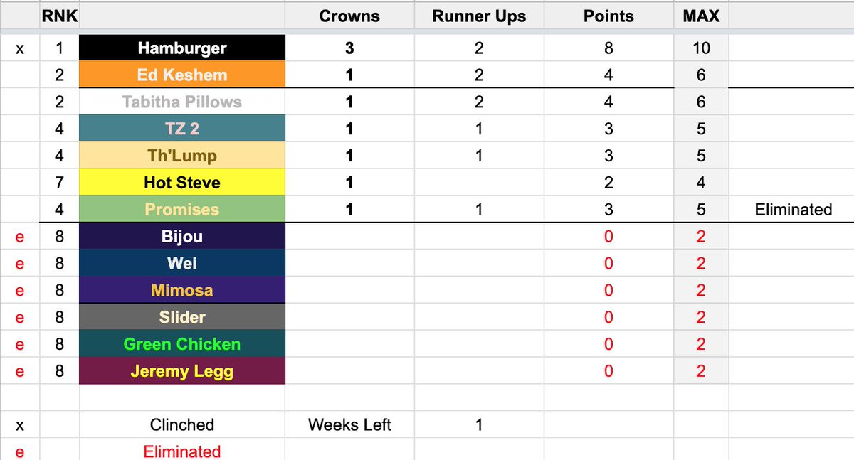 Check Michaels excel sheet to see who is eliminated this week for the Spring Kingship Super King