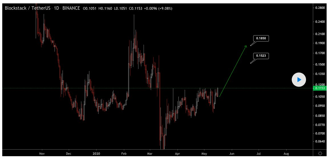 $STX - Shared on premium   Target 1 reached with 32% profit.  Second target: 0.18xx  Join with us: https://cryptot.io/become-a-member/…  $btc $eth $ast $ada $poly $cmt $evx $vet $qkc $iotxpic.twitter.com/9Pn3N05AFv