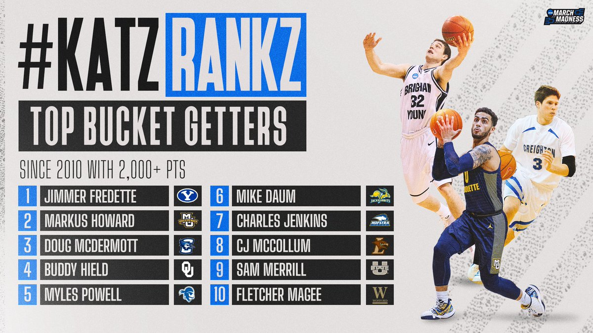 #KatzRankz: Top Bucket Getters, as heard on the #MM365 pod!   1. Jimmer Fredette 2. Markus Howard 3. Doug McDermott 4. Buddy Hield 5. Myles Powell 6. Mike Daum 7. Charles Jenkins 8. CJ McCollum 9. Sam Merrill 10. Fletcher Magee 🎧 https://t.co/zpcSxPxl97  Who tops your list? 🤔 https://t.co/vNq1JpIJAS