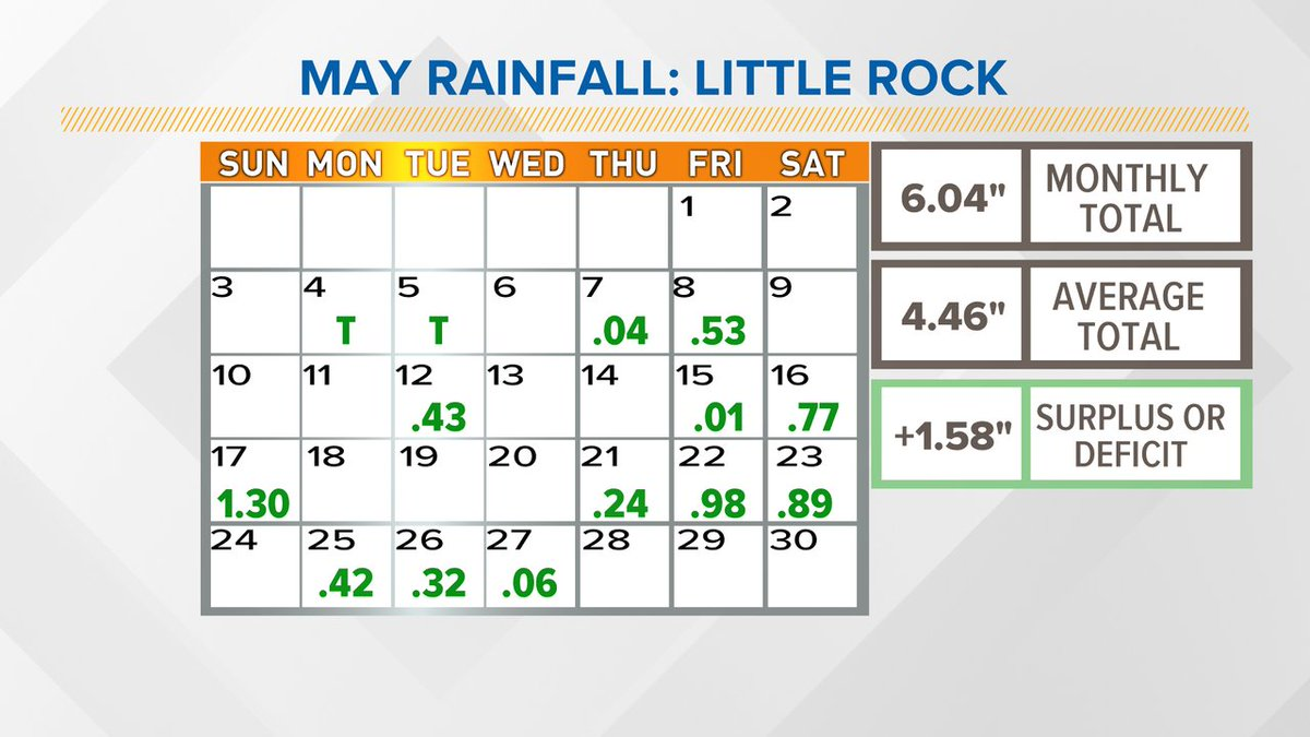 """MARSHY MAY: We have had to deal with showers over the pass several weeks but the surplus is only at 1.58"""". Last year the monthly total was 8.58""""  #arwx @THV11pic.twitter.com/hlyX2dnzQF"""