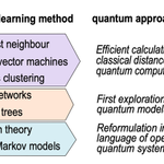 Image for the Tweet beginning: Baidu Joins Quantum Fray with