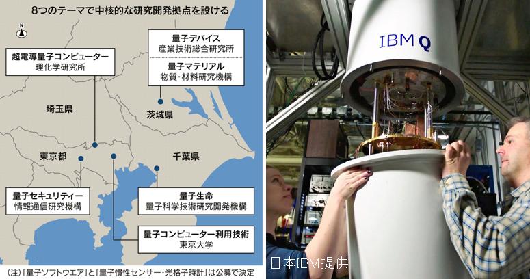 超電導量子コンピューター、量子生命科学、量子ソフトウエア……。日本政府は量子技術の早期実用化に向け司令塔組織を立ち上げ、8つのテーマで中核的な研究開発拠点を設けます。▶量子技術開発で中核拠点 政府、国内に8カ所設置
