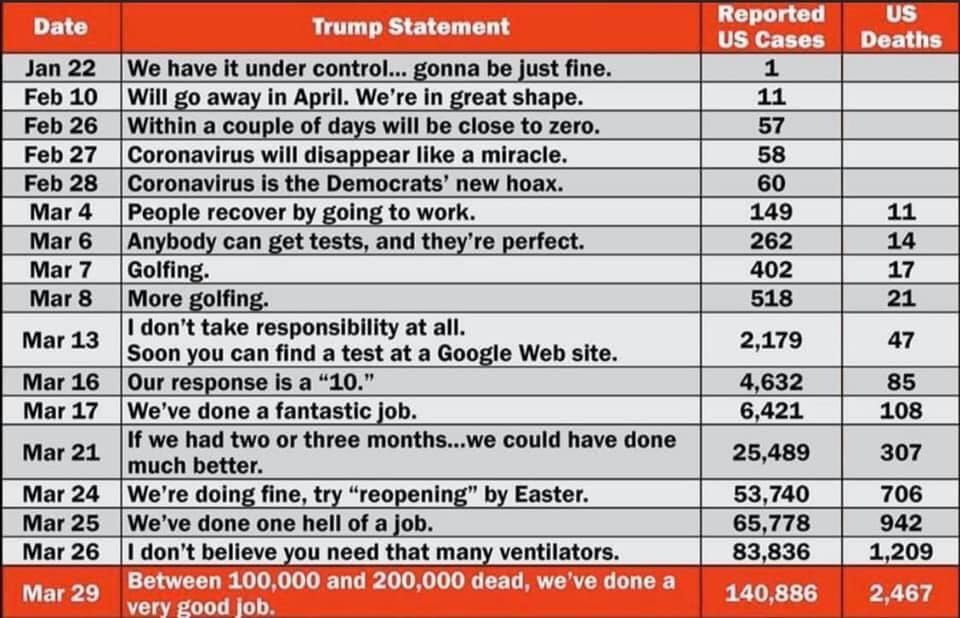 To truly appreciate what an EPIC failure trump's lack of leadership is. Consider, that the 1st cases were in the US & S.Korea on the same day. Due to rigorous & early testing & a swift govt response, S. Korea has flattened the curve. WITHOUT destabilizing their economy! pic.twitter.com/yKVcM1lXUF