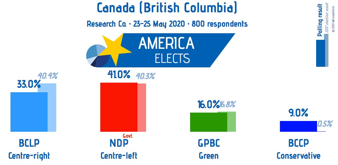 Canada (British Columbia), Research Co. poll:  NDP (centre-left): 41% (+2) BCLP (centre-right): 33% (+3) GPBC (green): 16% (-5) BCCP (conservative): 9% (-)  +/- vs. May 2019  Fieldwork: May 23-25 Size: 800  #BritishColumbia #BCpolipic.twitter.com/yk0Sj9c8uB