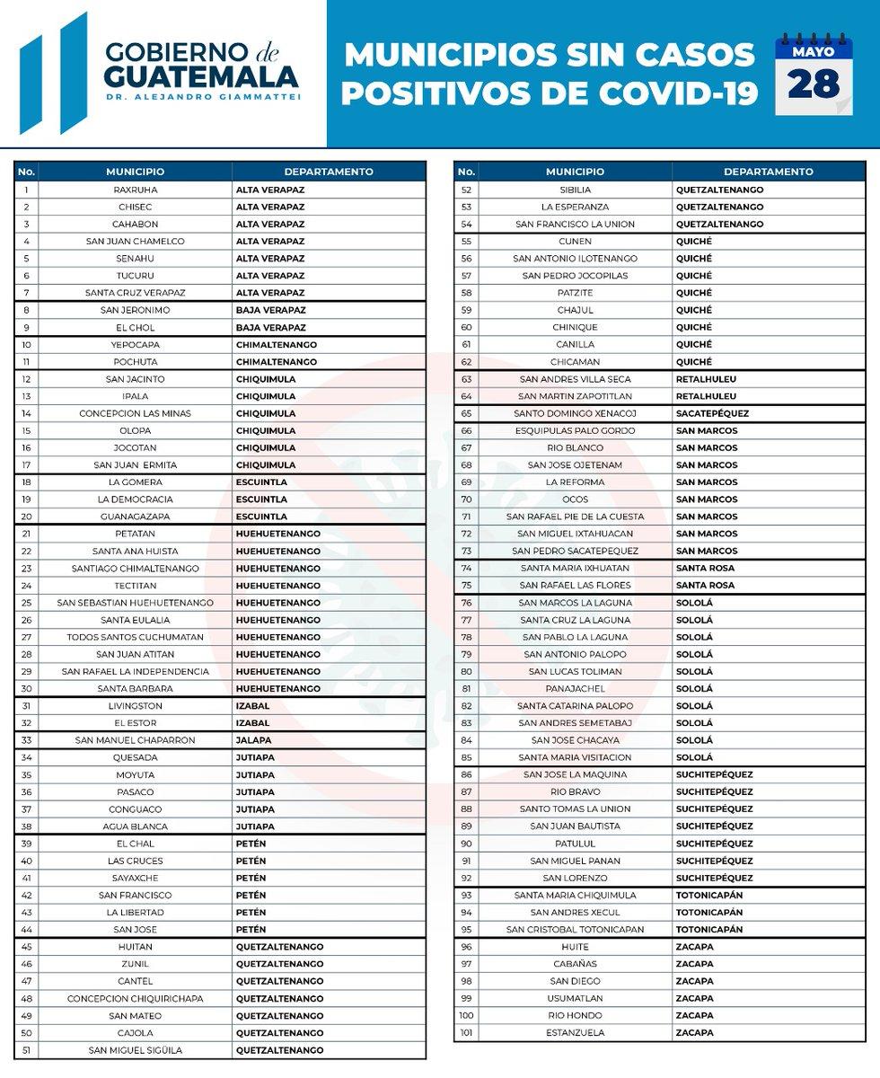 test Twitter Media - Este es el listado de municipios que no reportan casos de COVID-19, según informó la cartera de Salud. https://t.co/pFBIQiVnx1
