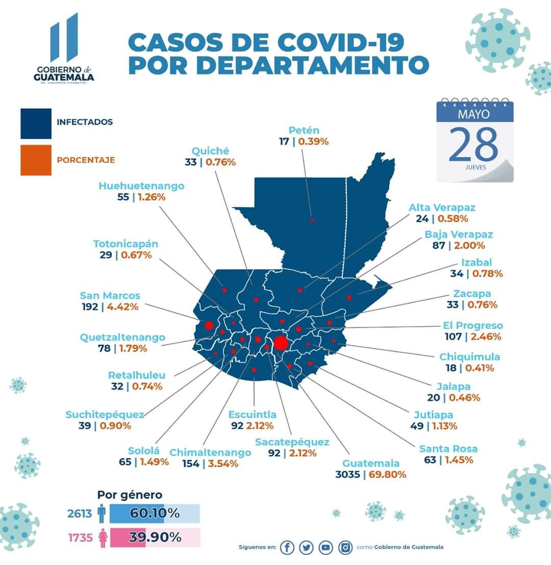Distribución de casos por departamento y región COVID -  19 . pic.twitter.com/5POGM1SLzV