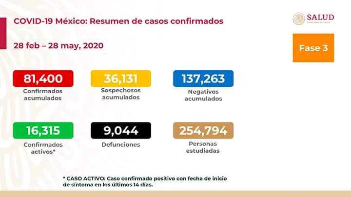 Al 28 de mayo de 2020 en México hay 81,400 casos confirmados, 16,315 confirmados activos y 36,131 sospechosos por #COVID19. Se han registrado 137,263 negativos, 9,044 defunciones confirmadas, 783 defunciones sospechosas y fueron estudiadas 254,794 personas. #QuedateEnCasapic.twitter.com/t9tByiFqjC