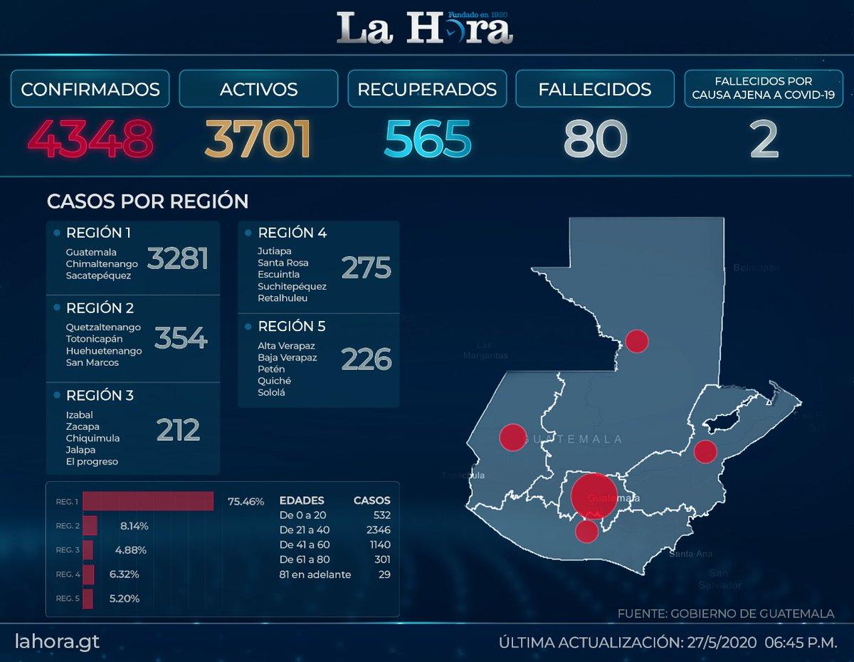test Twitter Media - #QuedateEnCasa Este es el último registro de casos de Coronavirus en el país 👇🏼 https://t.co/N2kXaqsWtu