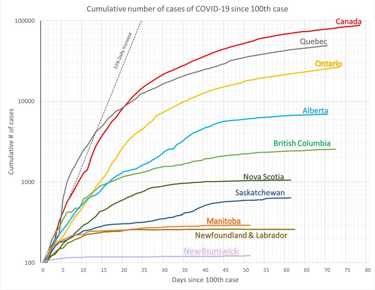 Today's Canada Provincial curves #COVID19 #COVID19ON #COVID19Canada pic.twitter.com/U1eeW789xM
