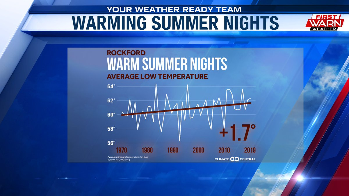 Meteorological Summer days & nights have been warming in #Rockford since the 1970s, although warming a little more at night.  Something to think about as we close out Meteorological Spring this weekend. @MyStateline @ClimateCentral #WarmingClimatepic.twitter.com/M1wBpSe91v