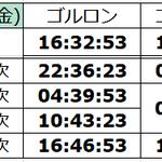 Image for the Tweet beginning: 予想沸き時間 #TW #テイルズウィーバー #TalesWeaver #エルフィンタ #ゴルロン