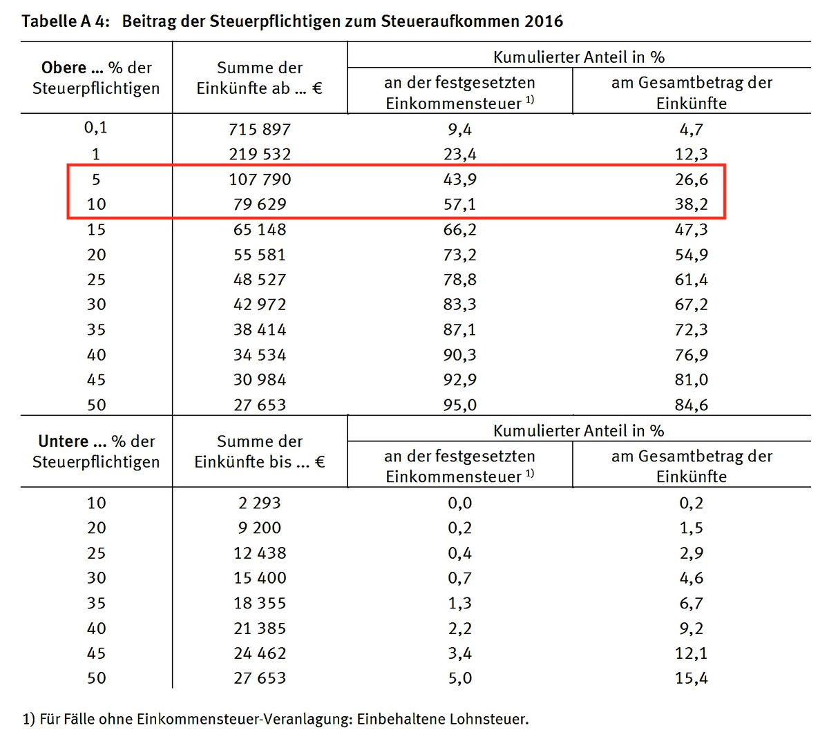 Good morning from #Germany, where the Top 5 percent of income earners pay 43.9% of income tax. The Top 10 of taxpayers account for 57% of total income tax. The bottom half, on the other hand, pays only 5% of income tax. (HT @Tiefseher)pic.twitter.com/MS9gjb5LEB