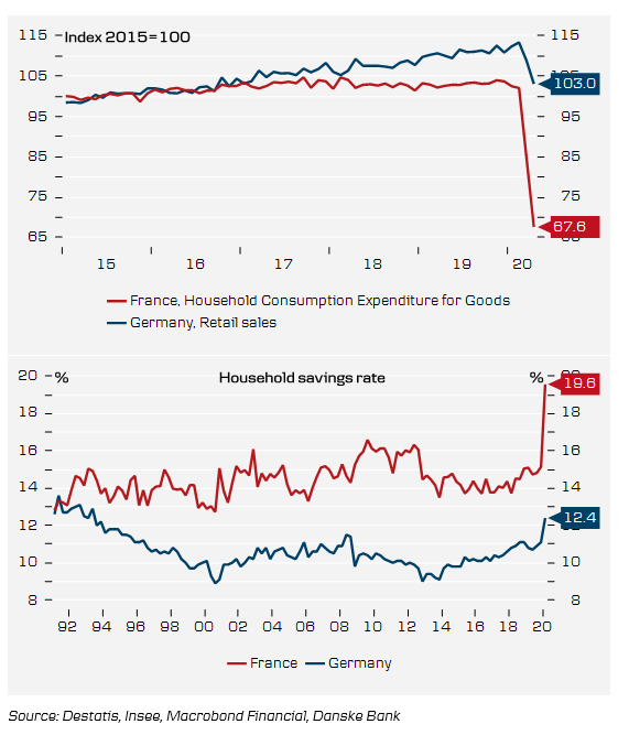 A tale of two countries: stringency of lockdown measures explain some of the Franco-German economic divergence, but its dependency on domestic demand leaves #France's #economy especially exposed to cautious consumers.pic.twitter.com/wrHXPuA9PV