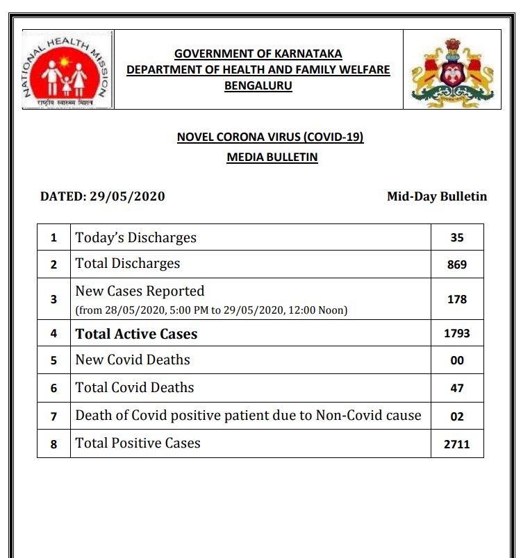 #Karnataka reports 178 new #COVID19 positive cases from 5 pm of May 28 to 12 noon today. Total positive cases stand at 2711 including 1793 active cases: State Health Department pic.twitter.com/yL3sQkee44