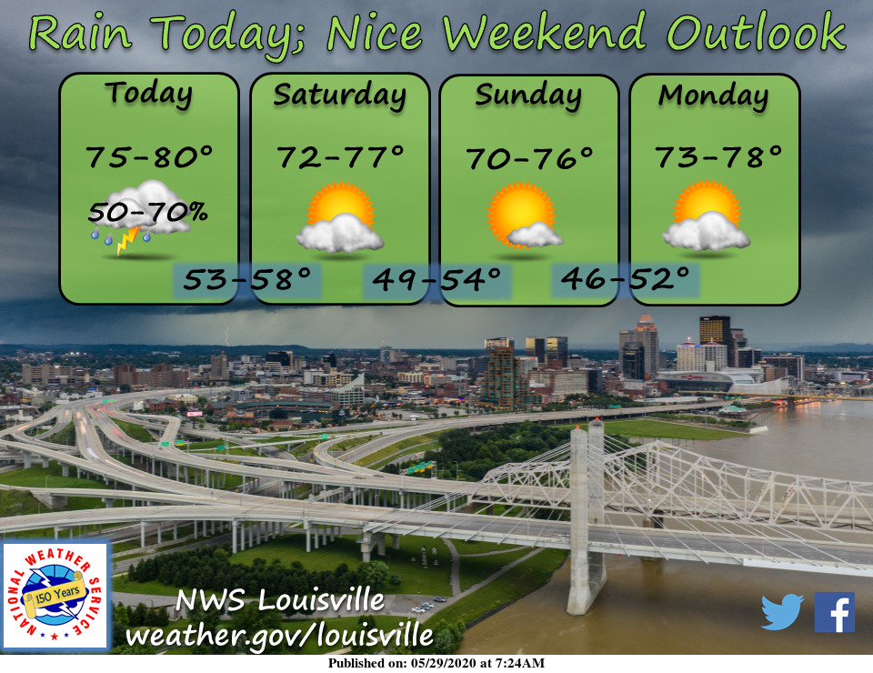 Rain chances today to close out work week. Nice weekend on tap. #lmkwx #inwx #kywx https://t.co/WuJwBhh1hZ