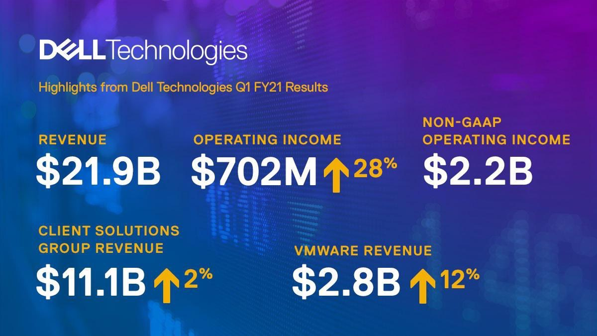 Super q1 #results @MichaelDell @DellTech #number1 all in one #place pic.twitter.com/qmYi7vNwfM