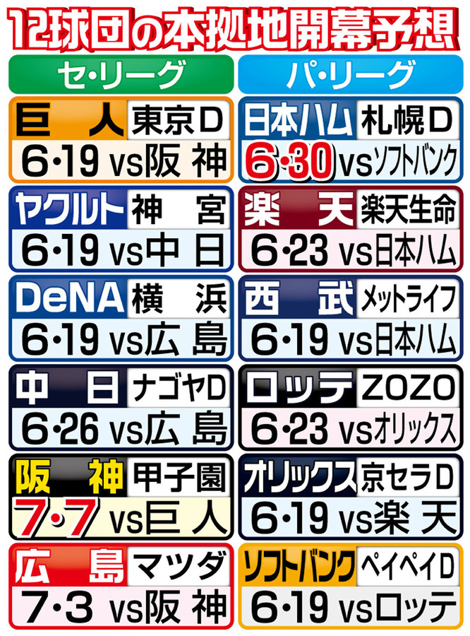 日本ハムは6・30、阪神は7・7…12球団本拠地開幕有力案(スポーツ報知)- Yahoo!ニュース 12球団の本拠地開幕予想