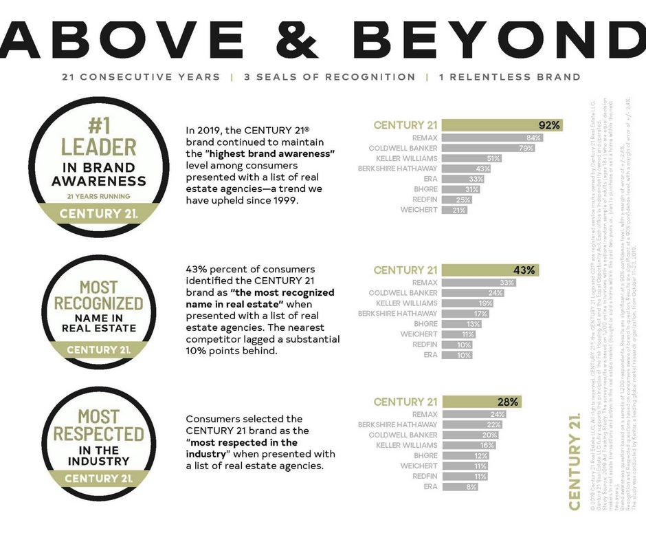 What more can you say? Above & Beyond 21 consecutive years, 3 seals of recognition and 1 relentless brand.  #century21 #aboveandbeyond #charlestonscrealestate #mtpleasantscrealestate #summervillescrealestate #mostrespected #mostrecognized #1leader https://t.co/lBPrnEn7qb