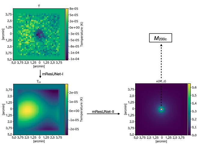 #ダンブルドアのarXiv読みCMBの温度マップをDeep Learningで再構築し、銀河団の質量を推定しようという論文。