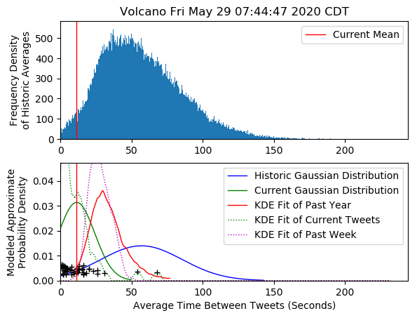 I think Event: Volcano has occurred in TravisJapan Fri May 29 07:44:47 2020 CDT <br>http://pic.twitter.com/MwHkRgsR9B