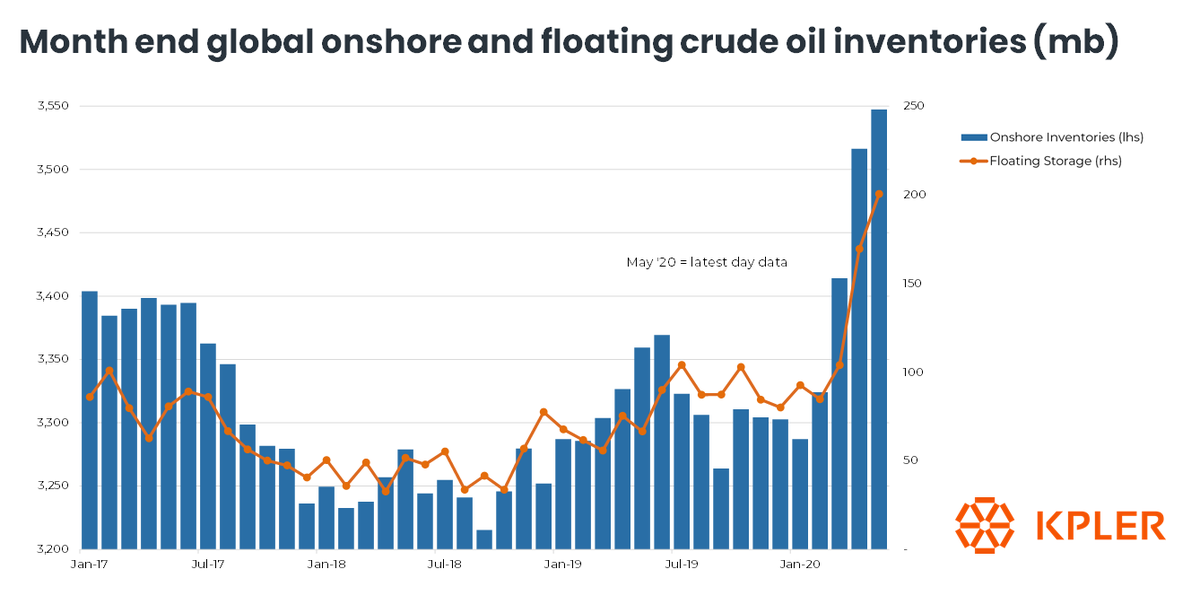 Month End Global and Floating Crude #Oil Inventories (via @Kpler)