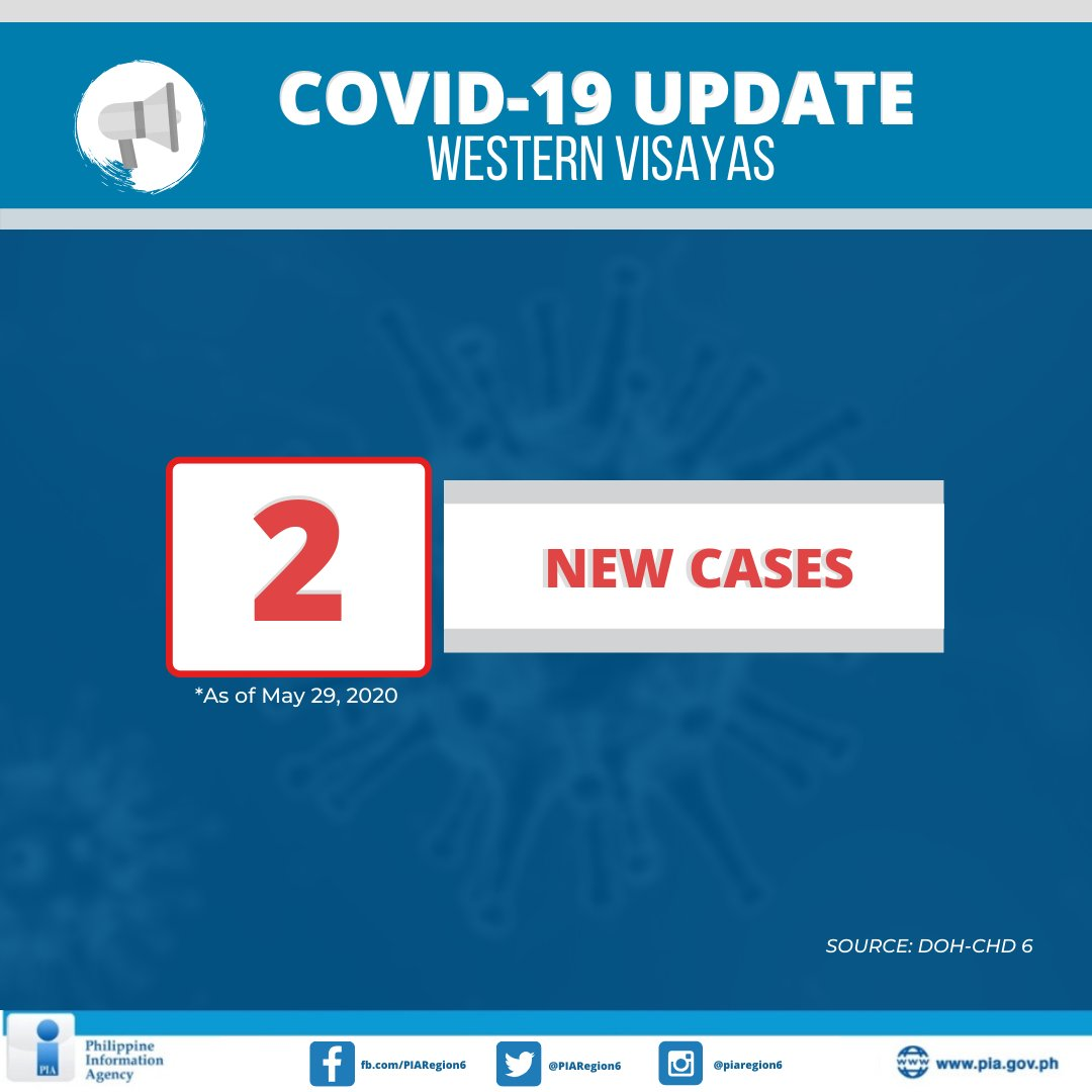 DOH-CHD 6 reports two new COVID-19 cases in Western Visayas as of May 29, 2020. The total number of confirmed cases in the region is now at 113. Of the number, 22 are active. https://t.co/QIYNoihkJv