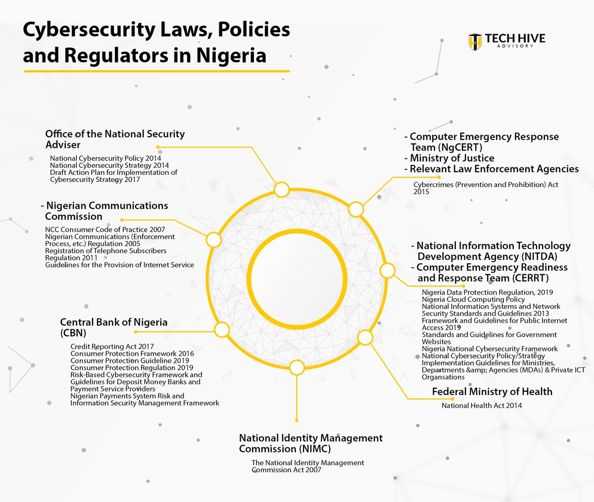 We have updated our mapping of privacy, data protection and cybersecurity laws, policies and regulators in Nigeria. pic.twitter.com/mnojp7Od6Y