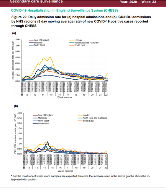 Yesterdays @PHE_uk release on #hospital admission rates of new #Covid_19 cases shows an increase in rates for #London for both general and #ICU. @ICNARC will be releasing their weekly audit findings later which I will review & report https://t.co/kmJ1RiiymD