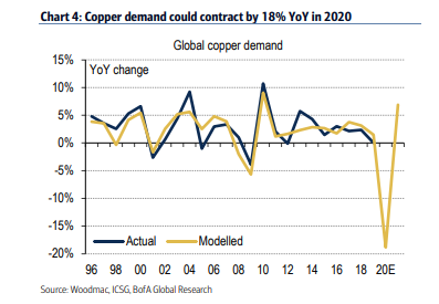 BofA #Copper demand to contract 18% yoy in 2020
