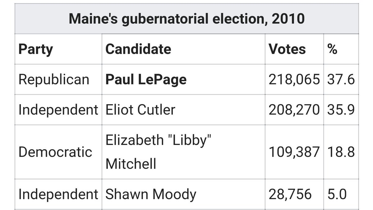 @billyrousseau1 A) we have ranked choice voting now, so thats moot B) we got LePage because the Democrat didnt drop out