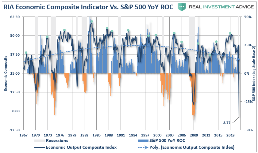 The #CFNAI is a subcomponent of our #broader #EOCI (Economic Outlook Composite Index) which includes #ISM, #PMI, #LEI, #NFIB, and several #Fed surveys. The EOCI warned of a #recession in 2019, suggests market hasn't priced in what's coming.  https://t.co/kefC4QnxBs https://t.co/xtRFJZA2px