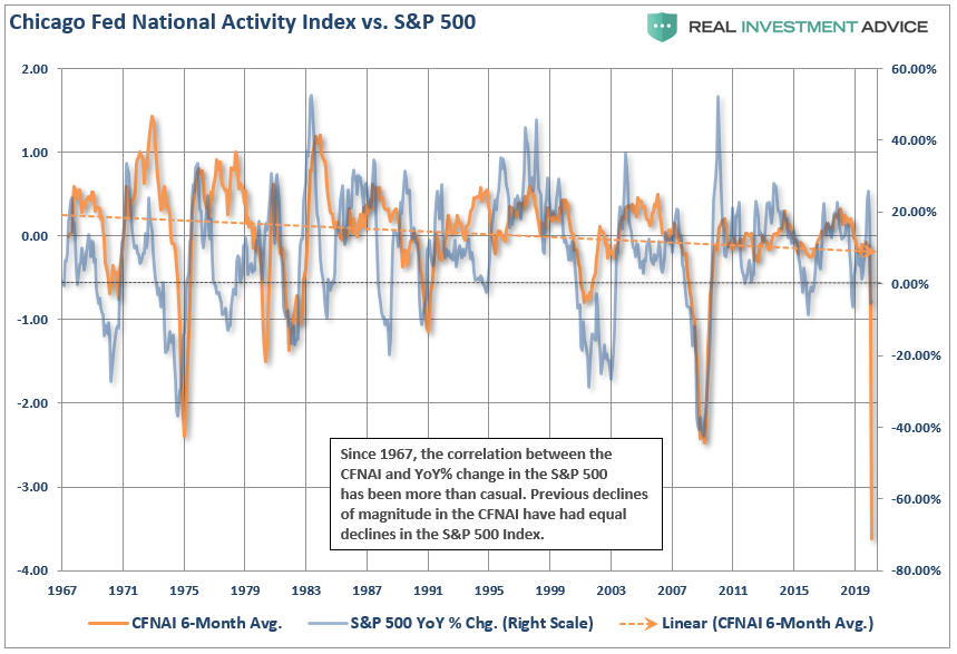 The #CFNAI has a decent correlation to the #SP500 index (about 50%) which suggests the market should be lower by 64% than current levels. The history includes all previous #Fed action. Dislocation may be short-lived.  https://t.co/kefC4QnxBs https://t.co/WN6wH2AfAv