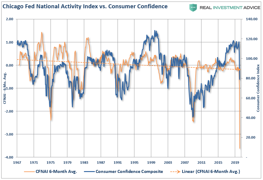 The #CFNAI also suggests the #consumer #confidence index also has further to fall as #economic #deterioration continues into Q3 and Q4. https://t.co/kefC4QnxBs https://t.co/LShxfCtWW3