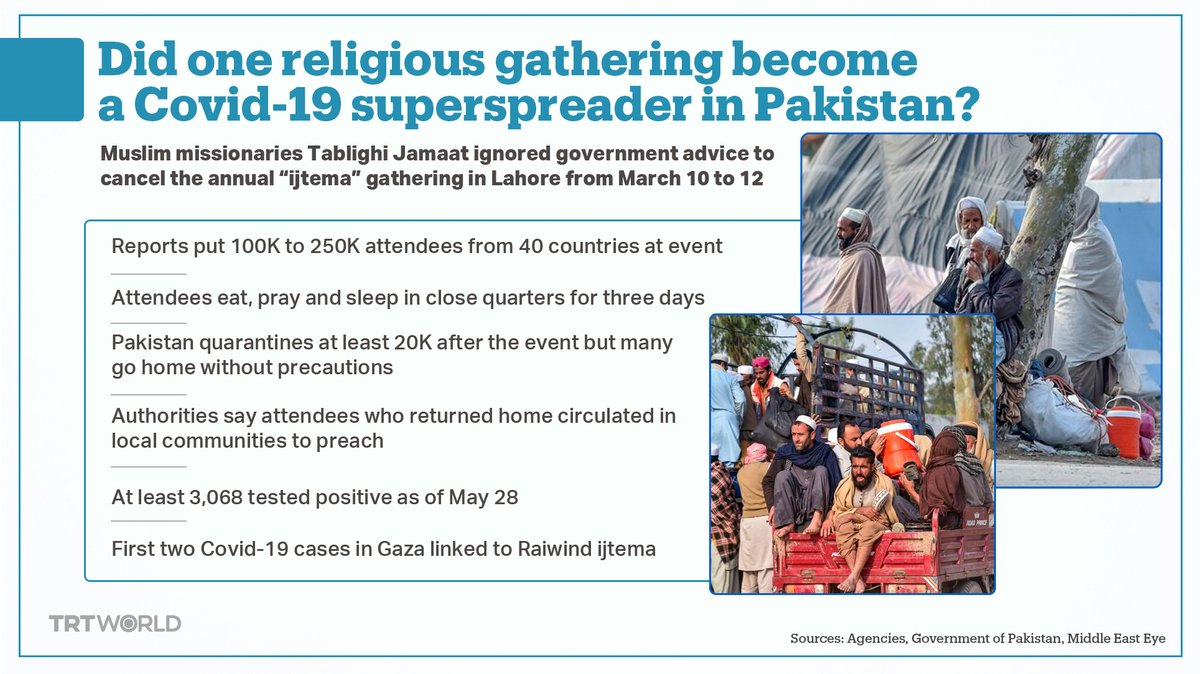 Religious group Tablighi Jamaat's mass gathering in March is said to have ignited a cluster of Covid-19 cases, with more than 3,000 attendees infected and many more untested. Did this event worsen Pakistan's outbreak?