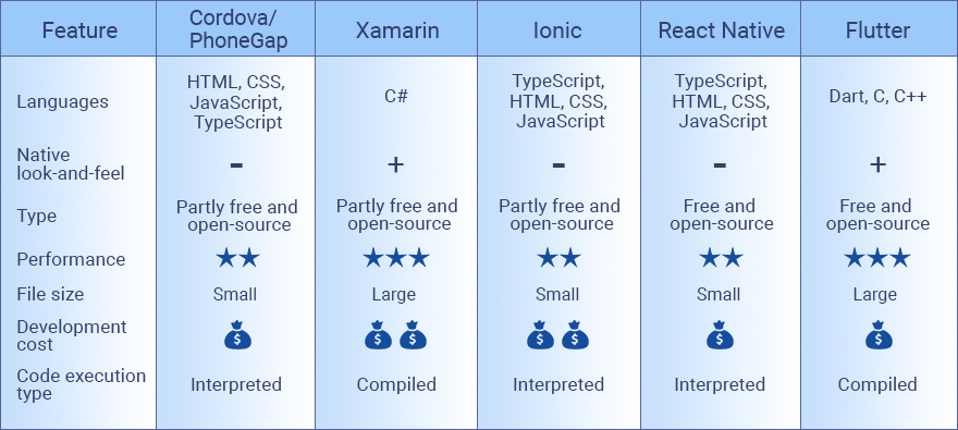 Top 5 #Hybrid App Frameworks of 2020 1. Ionic React - Popular cross platform app framework 2. React Native - from Facebook released 2015 3. Flutter - from Google released 2017 4. PhoneGap -  Adobe Systems purchased 2011 but Initial release 2009 5. Xamarin - from Microsoft 2011 pic.twitter.com/m8Jq2EXa5L