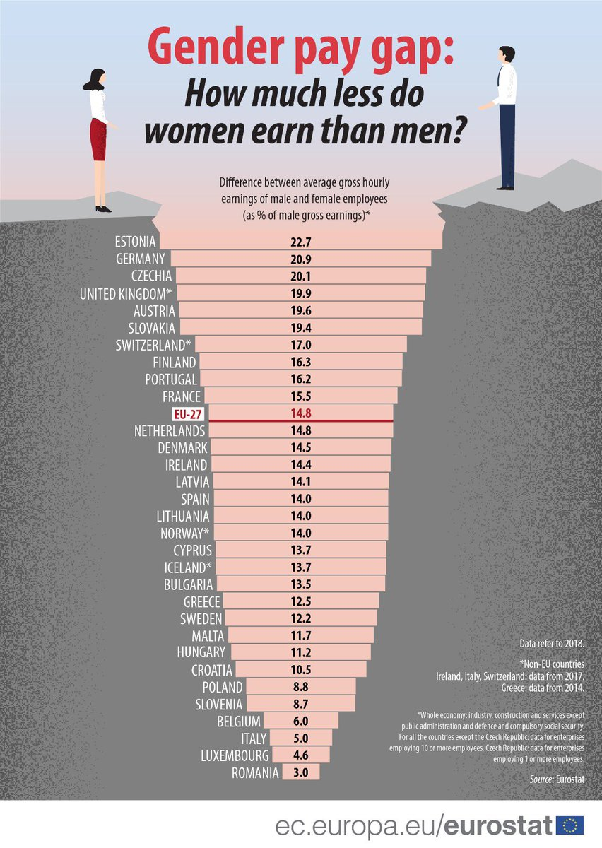 Top ten European countries with the highest #GenderPayGap 1 🇪🇪 22.7% 2 🇩🇪 20.9% 3 🇨🇿 20.1% 4 🇬🇧 19.9% 5 🇦🇹 19.6% 6 🇸🇰 19.4% 7 🇨🇭 17% 8 🇫🇮 16.3% 9 🇵🇹 16.2% 10 🇫🇷 15.5% Labour's #EqualPayAct was a big achievement but we're still a long way off genuine gender parity #EqualPay50