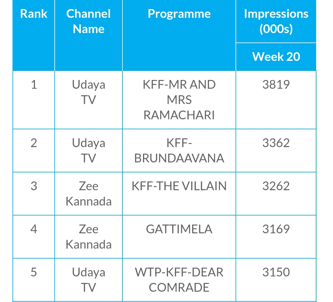 Week-20: Top#Kannada TV Programs  #MrMrsRamachari in Top#Brindavana in Top#TheVillain in Top#DearComrade in Top (it's Good TRP for a dubbed Film)  #Yash #Dboss #Shivanna #Kiccha  Follow us : @KarnatakaBoxOff pic.twitter.com/knKbkWqImo