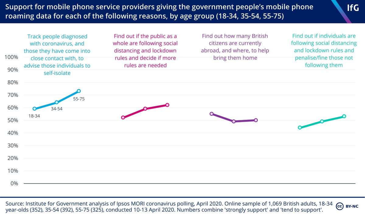 How is govt planning to use our personal data to tackle #coronavirus? How do contact tracing apps work? What does the public think? Your questions answered (hopefully) in my new personal data/coronavirus explainer @instituteforgov bit.ly/2XeLyt2