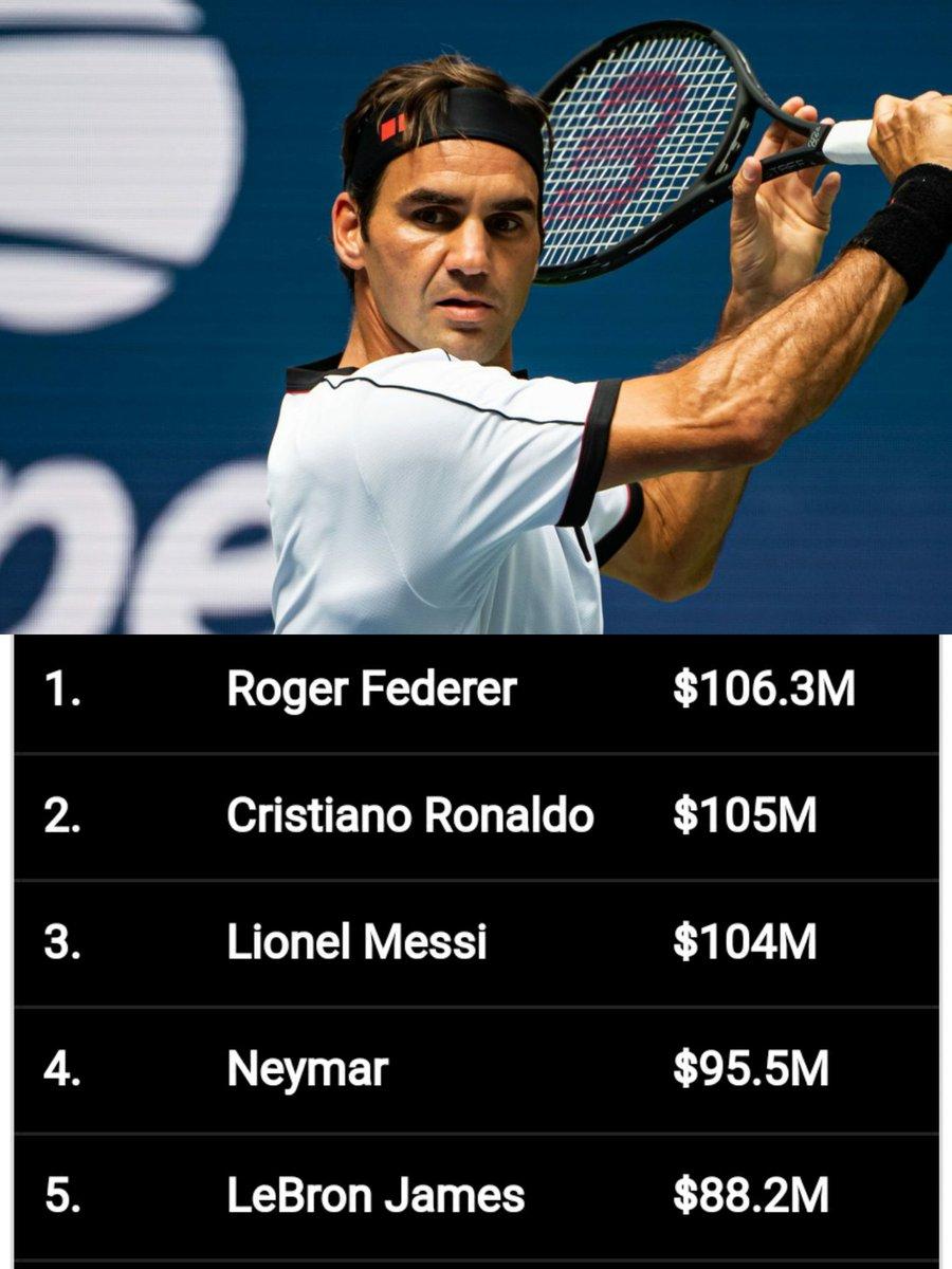 Quel athlète extraordinaire ce Roger!!!! @rogerfederer  Roger Federer est l'athlète qui a remporté le plus d'argent dans la dernière année selon Forbes.  À 38 ans, le suisse figure toujours parmi les meilleurs joueurs de tennis de la planète. https://t.co/Vhj1wIG7xQ