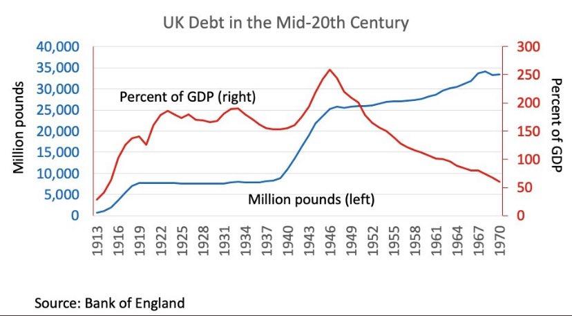 Deze grafiek geeft mooi weer hoe de schuld NIET wordt terugbetaald door de volgende generatie (blauwe lijn). Dit is geen probleem als de aangegane schuld juist geïnvesteerd wordt. Als dat het geval is, daalt de schuldgraad door een stijgend BNI (rode lijn) pic.twitter.com/lOth8b29C0