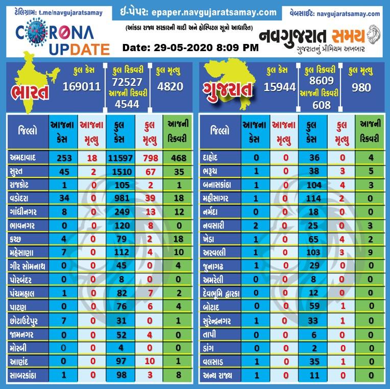 : Gujarat Coronavirus Latest Updates #coronaupdate #corona #gujarat #navgujaratsamay #ahmedabad #IndiaVSCorona#suratupdate #coronaupdate #corona #gujaratpic.twitter.com/tIdL9TUXKZ