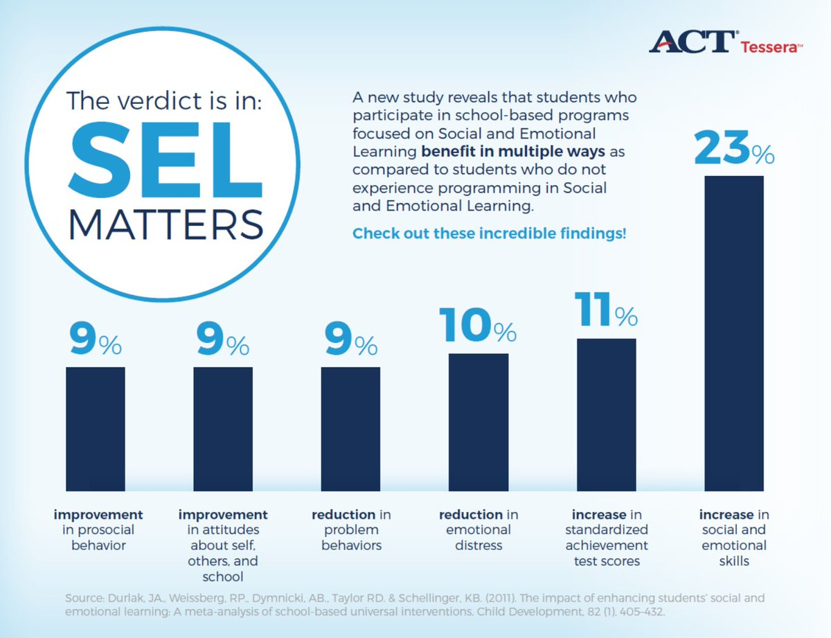 Social emotional learning and academic development are inextricably linked. #SEL matters. Character education matters. Educating the #wholechild matters.  #SELchat #socialemotionallearning #edchat #EdLeadership #SuptChat pic.twitter.com/D5CdnielpC