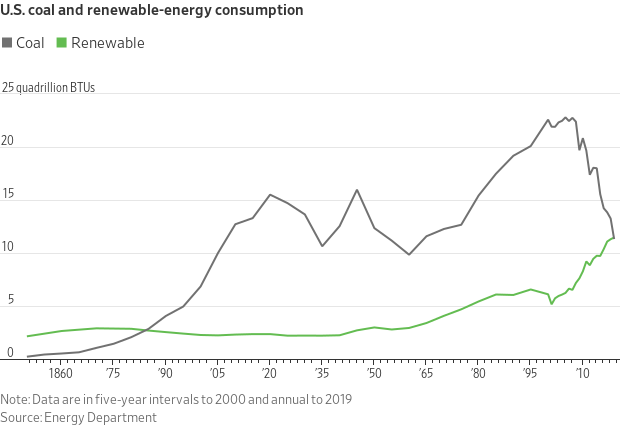 """Coal has long been the """"buggy whip"""" or """"typewriter"""" of the #energy sector. Capitalism at work: 1st time in history more #renewables used than #coal. (Chart: Energy Dept via @WSJ)<br>http://pic.twitter.com/8VpKzNIiNe"""