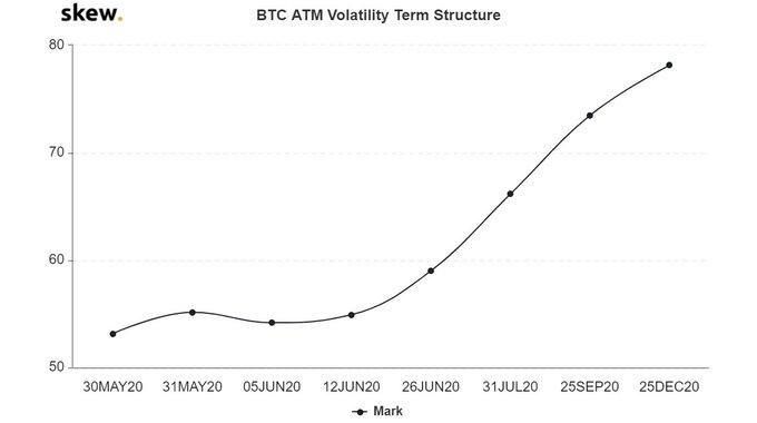 Волатильность по биткоин-фьючерсам по дате истечения контрактов. Источник: Crypto Deribit